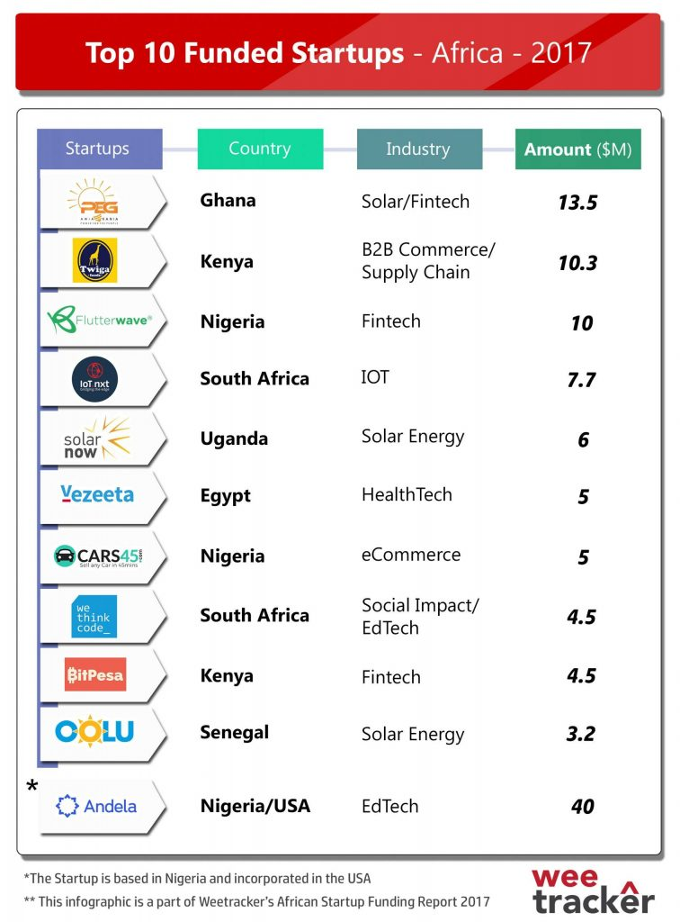 Top Funded Startups of Africa – 2017
