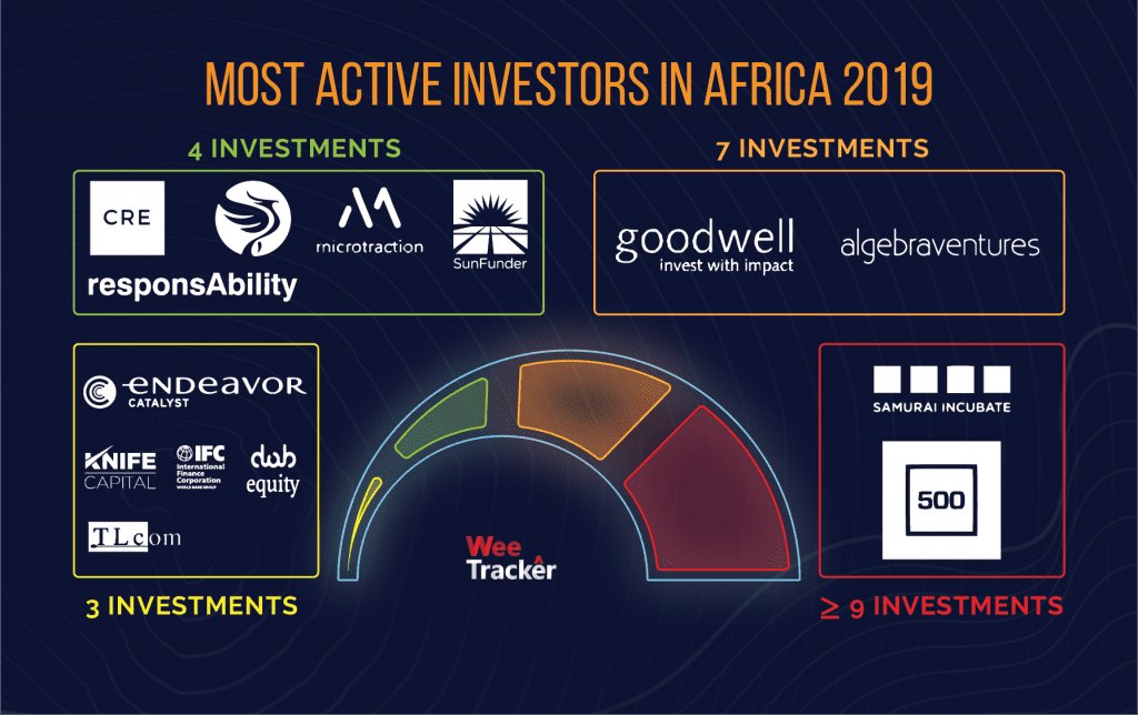 WeeTracker Annual African VC report 2019
