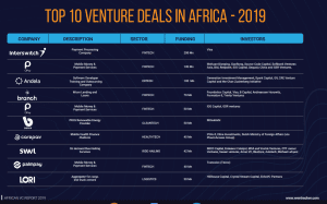 The 10 Largest African Startup Funding Deals Of 2019 Contributed Over 50% Of Total Amount Raised In 427 Deals